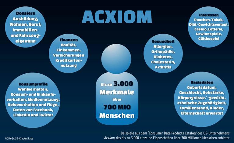 Bild Axciom - Datenmerkmale